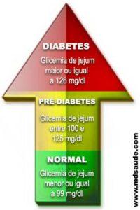 Pré-Diabetes 101 - Níveis de Glicose no Sangue (Fonte: CDC)